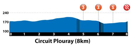 Link to ETAPE 1 – Samedi 01 Août 2015 CALANHEL – PLOURAY – 184.5 km