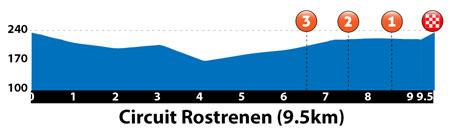Link to ETAPE 4 – Lundi 03 Août 2015  PLOUGUERNEVEL – ROSTRENEN – 163.2km