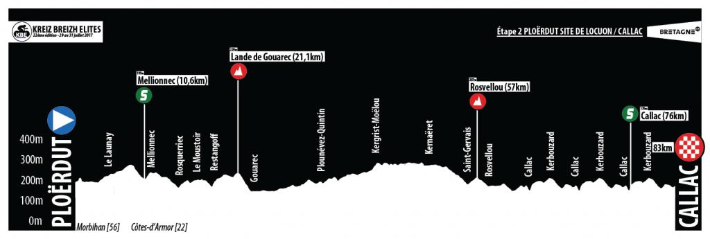 Link to Etape 2 : Ploërdut – Site de Locuon – Callac (83km)