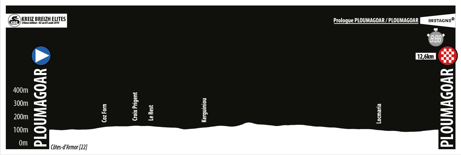 Link to Etape 1 : CLM par équipes PLOUMAGOAR (12,4km)